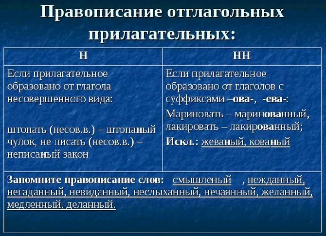 Правила написания Н и НН в причастиях и прилагательных
