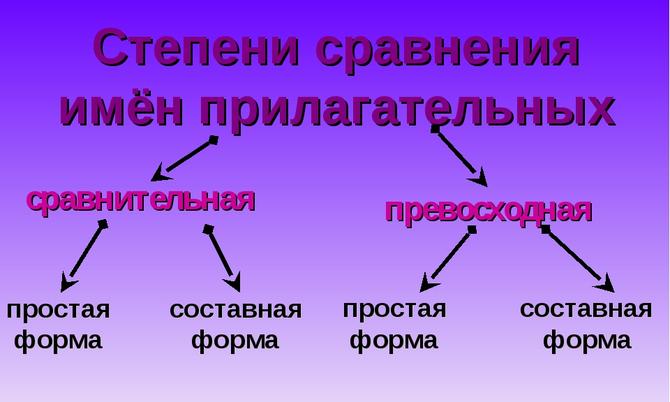 Как правильно образовать сравнительную степень прилагательного