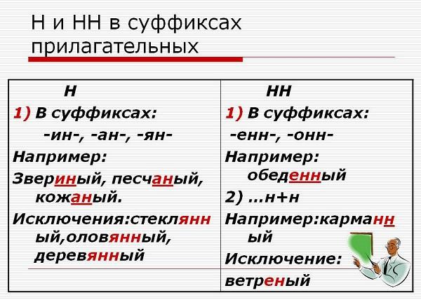 Писать Н или НН в причастиях и отглагольных прилагательных