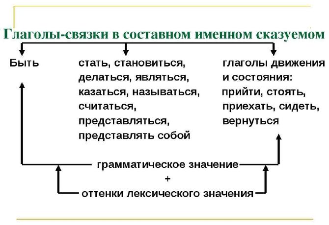Как определить, чем прилагательное является в предложении