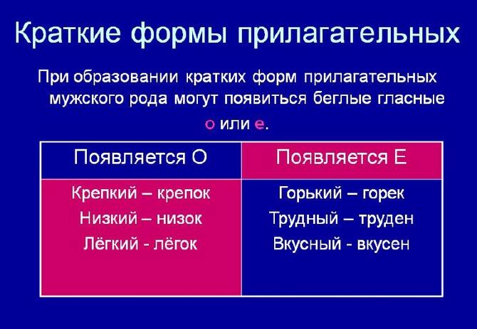 Краткие прилагательные с основой на шипящую: правописание, примеры