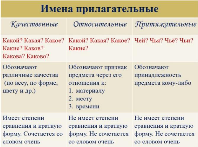 Определяем степень сравнения прилагательного: таблица с правилами и примерами
