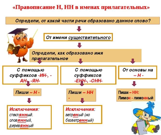 Правописание Н и НН в суффиксах имен прилагательных