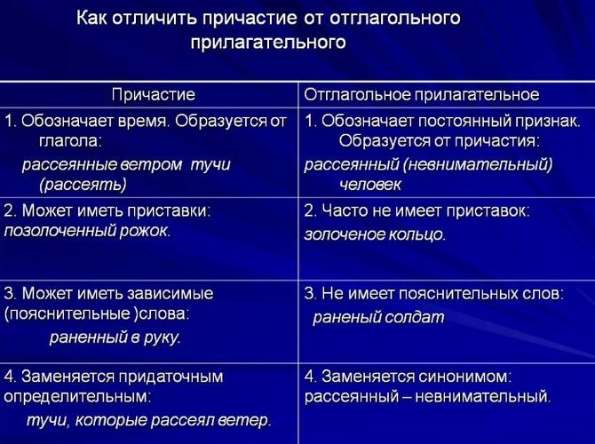 Правописание суффиксов прилагательных с -Н- и -НН-