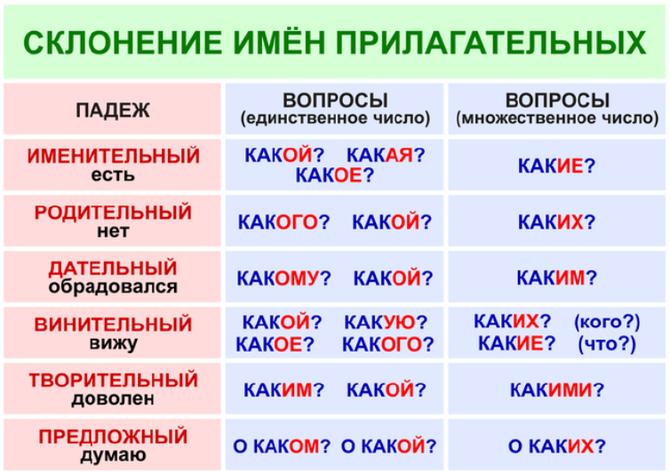 Склонение имен прилагательных в таблицах