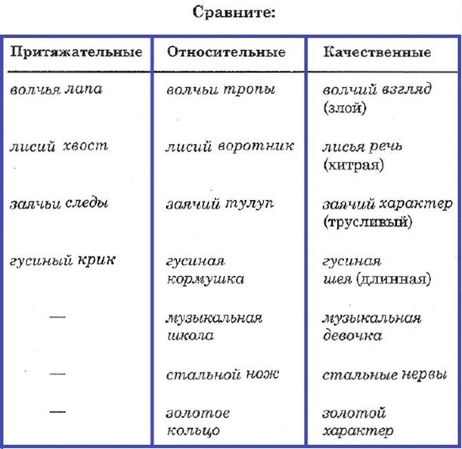 Как определить, прилагательное качественное, относительное или притяжательное