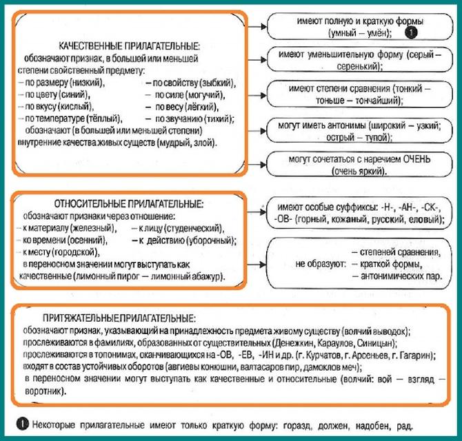 Грамматические признаки имени прилагательного в таблицах