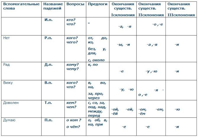 Как изменяются существительные по падежам и числам