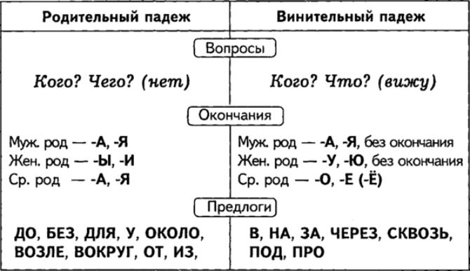 Падежи имен существительных - таблица окончаний и предлогов