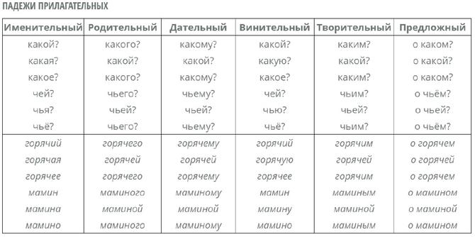 Правописание родовых и падежных окончаний прилагательных