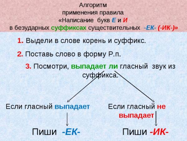 Правописание суффиксов -ек, -ик (-ник, -чик) в суффиксах существительных