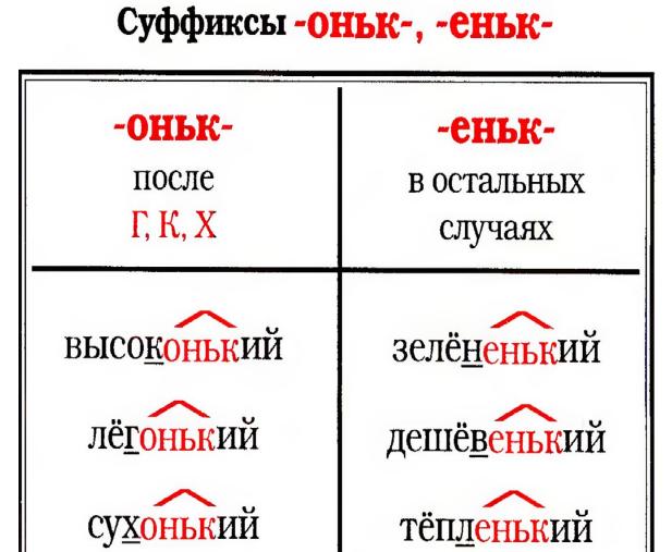 Правописание прилагательных с суффиксами -еньк, -оньк