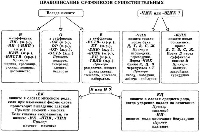 Правописание суффиксов имен существительных в таблицах