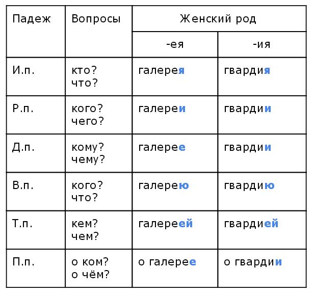 Какие существительные относятся к 1 склонению — примеры