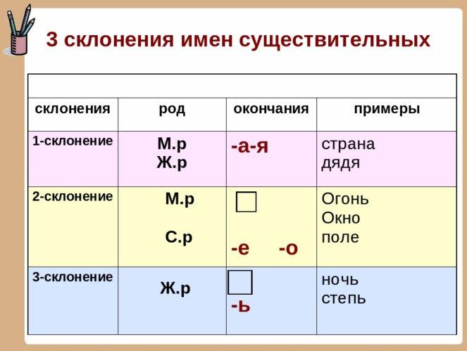 Второе склонение имен существительных: окончания, примеры
