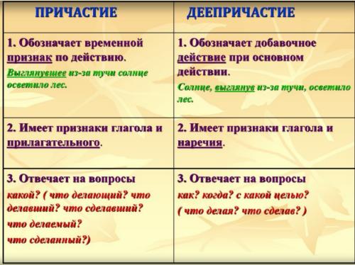 Морфологические признаки глагола - какие из них постоянные или непостоянные