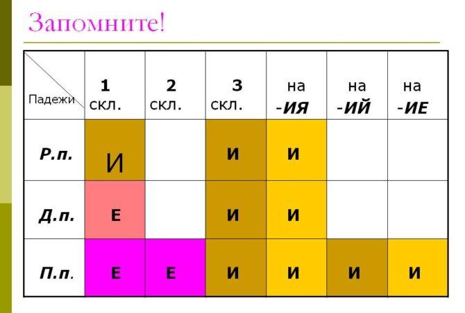 Как проверить правописание И и Е в окончаниях существительных