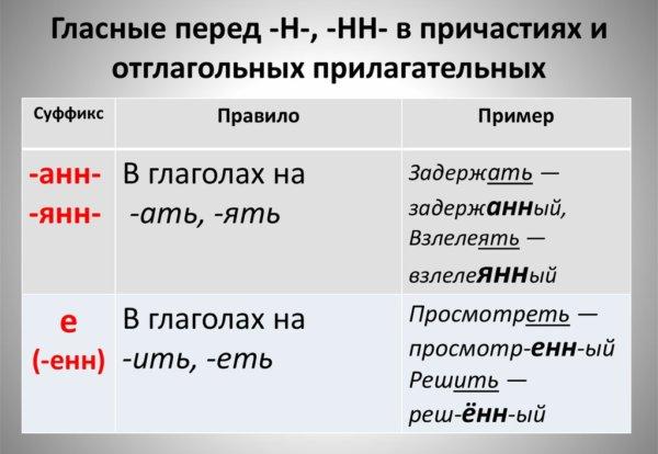 Суффиксы прилагательных: правописание в таблице