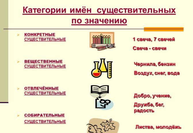 Имя существительное - таблица разрядов по значению