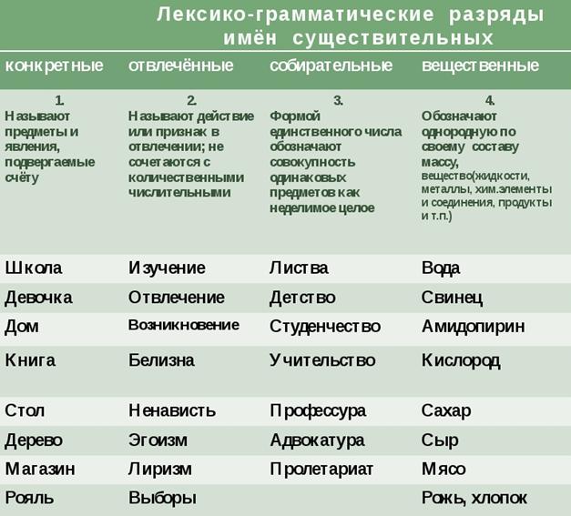 Имена существительные из разряда вещественных – особенности