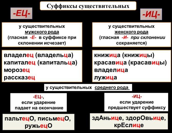 Правила написания существительных с суффиксами ЕЦ и ИЦ