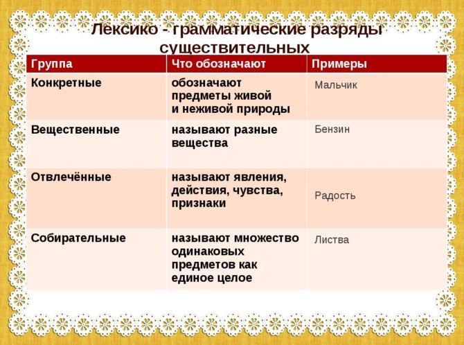 Какие виды имен существительных есть в русском языке
