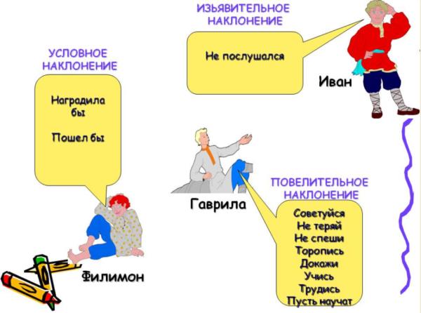 Что обозначают глаголы в изъявительном наклонении, как изменяются