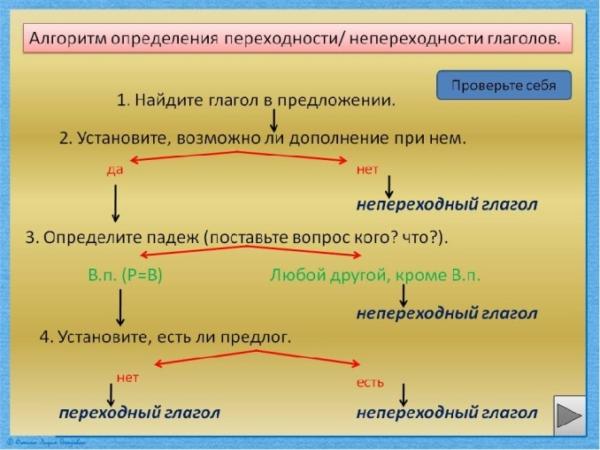 Глаголы переходные и непереходные – что это такое