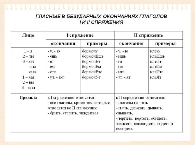 Как определить форму времени глагола