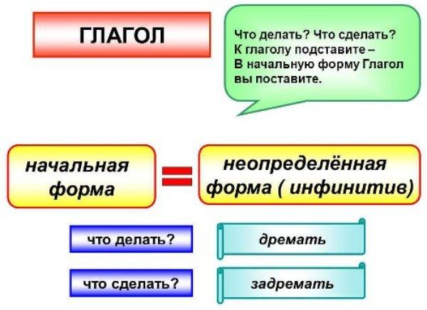 Какую форму глагола называют неопределенной (инфинитивом)