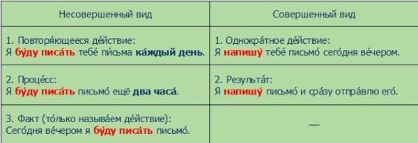 Что такое несовершенный и совершенный вид глагола, примеры