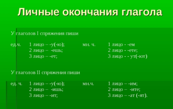 Окончания глаголов 1 и 2 спряжения: таблица правописания