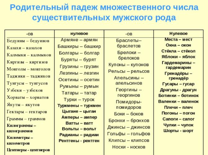 Правила написания окончаний существительных с таблицами