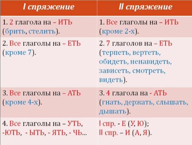 Что такое разноспрягаемые глаголы, правила, список