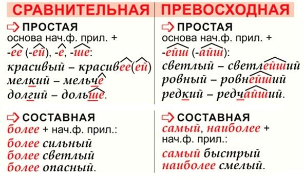 Как образуются сравнительная и превосходная степени сравнения прилагательных