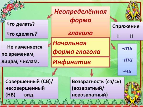 Глагол как часть речи: определение, вопросы, признаки