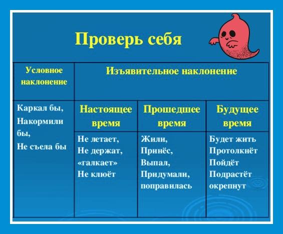 Как глаголы изменяются по числам (таблица)