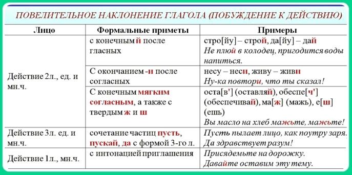 Правописание «Ь» в глаголах повелительного наклонения