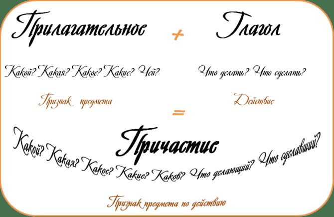 Таблица признаков глагола и прилагательного у причастия