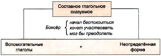 Как определить именное и глагольное составное сказуемое