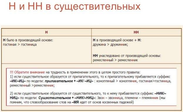 Правила правописания Н и НН в существительных