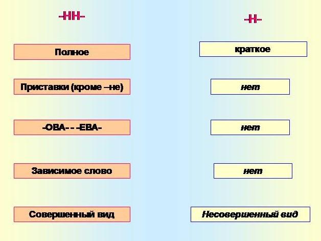 Правописание Н и НН в причастиях