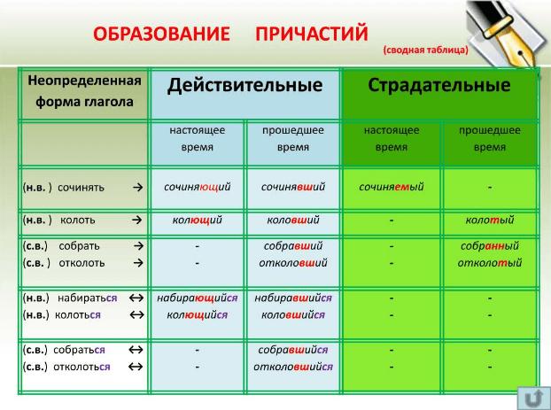 Способы образования причастий – таблица