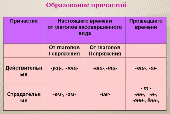 Спряжениепричастийврусскомязыке