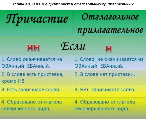 Н и НН в прилагательных и причастиях