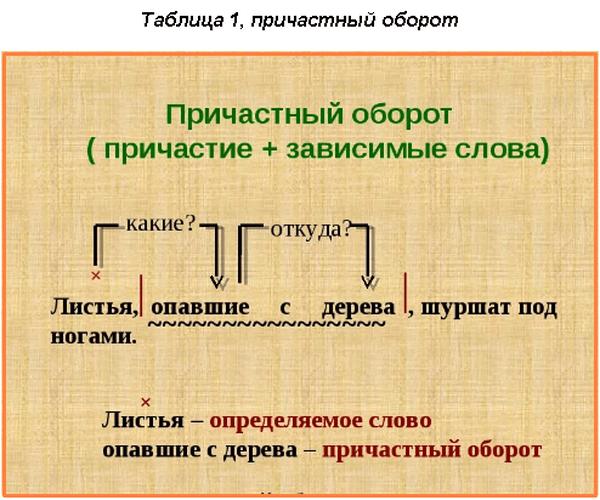 Правила обособления причастного оборота