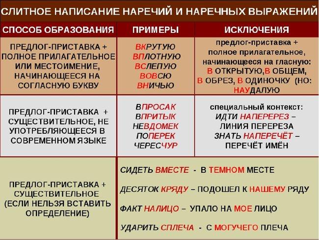 Правописание дефиса в наречиях