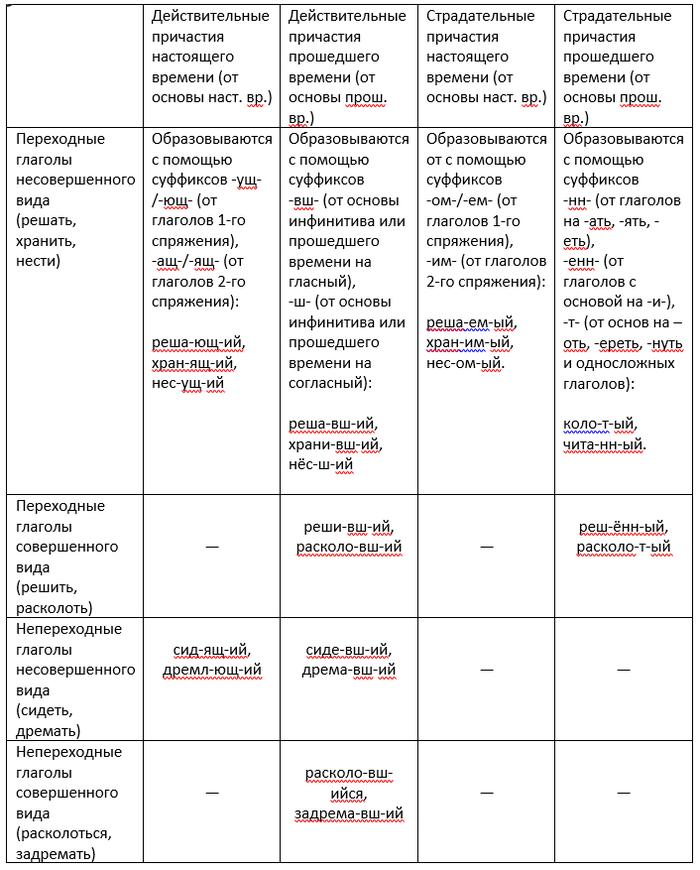 Причастия и деепричастия: примеры и таблицы