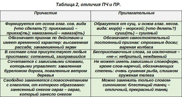 Прилагательное и причастие чем отличаются, таблица различий