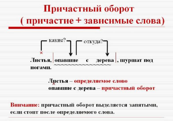 Вопросы причастного оборота: примеры